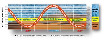Humidity Chart